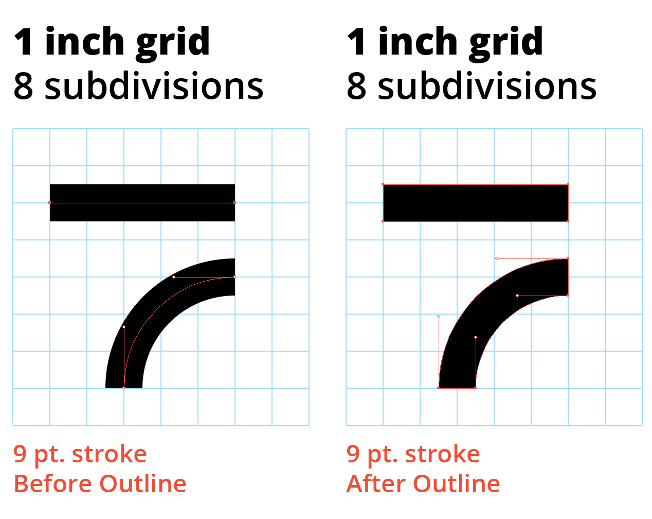 This example illustrates why you either need to double your grid subdivisions or your stroke weight. Use the arc tool (hidden behind the line tool in Adobe Illustrator) to create quarter-circle arcs.