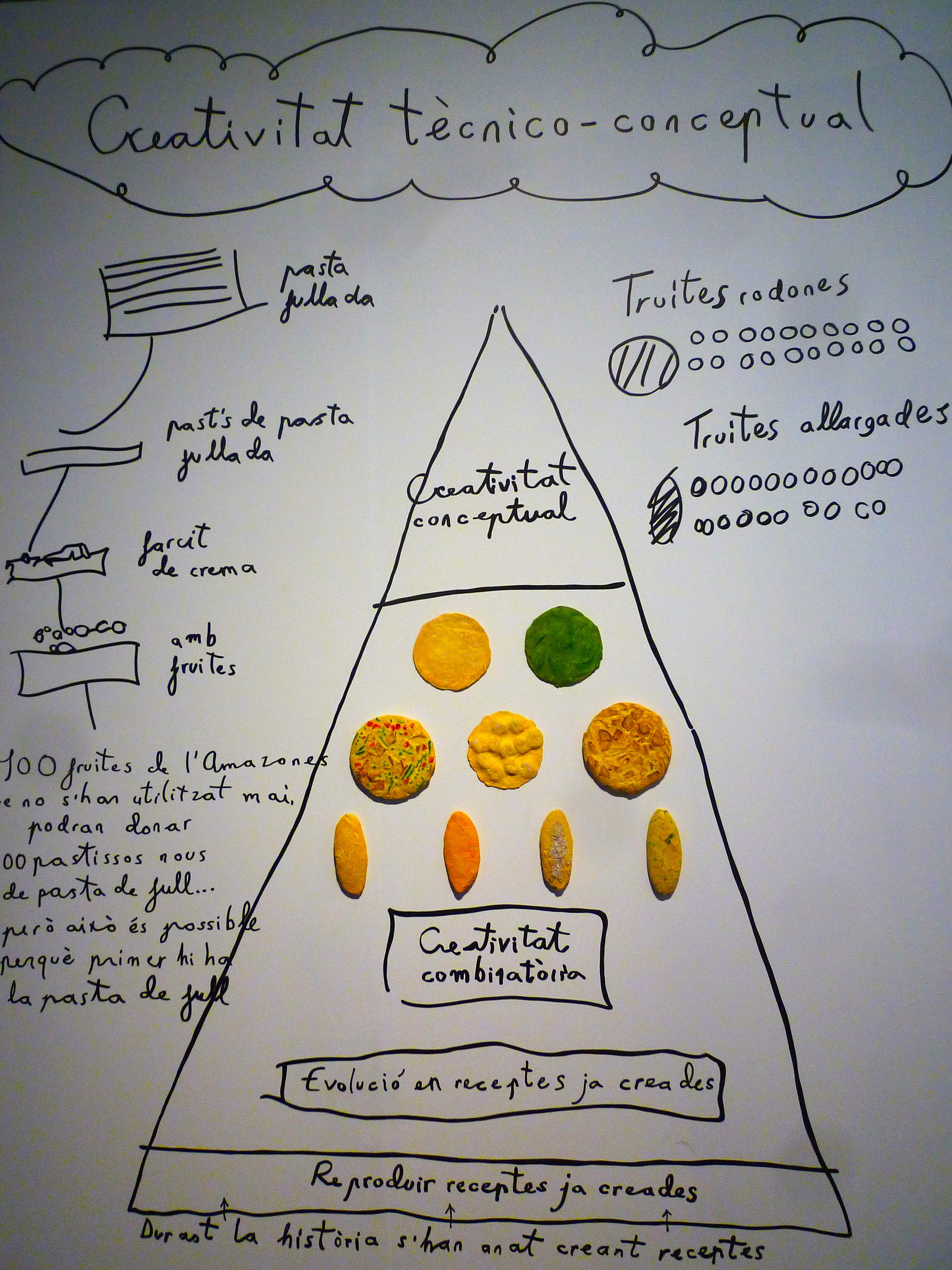 The El Bulli approach to creativity: learn techniques not recipes