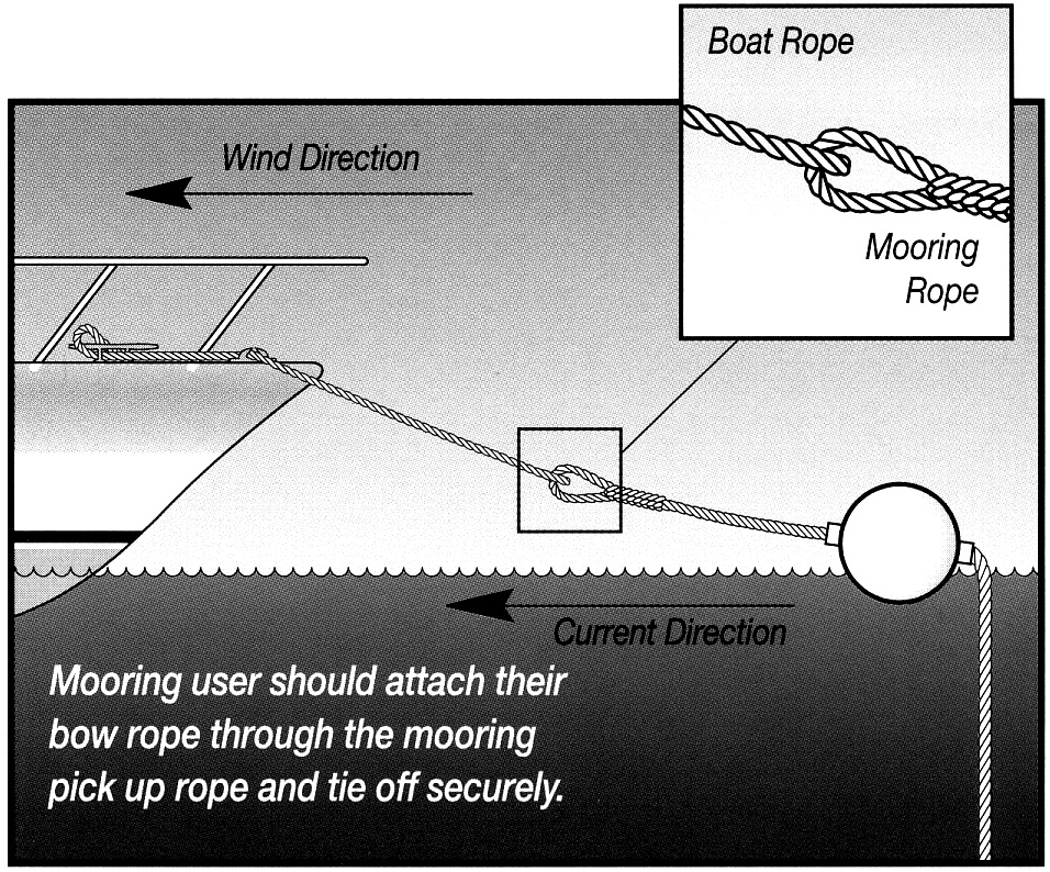 How to attach your boat to one of our moorings