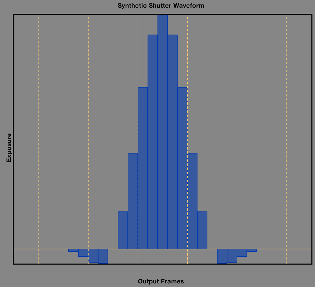 A shutter waveform shown in Time Shaper. Each blue bar represents an incoming frame, and the height of the bar indicates how much weighting it will get in the output frame. The yellow lines show the length of an output frame.