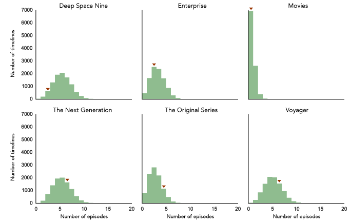 Distributions by series of the first 20 episodes
