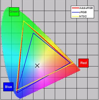 colour gamut profiles