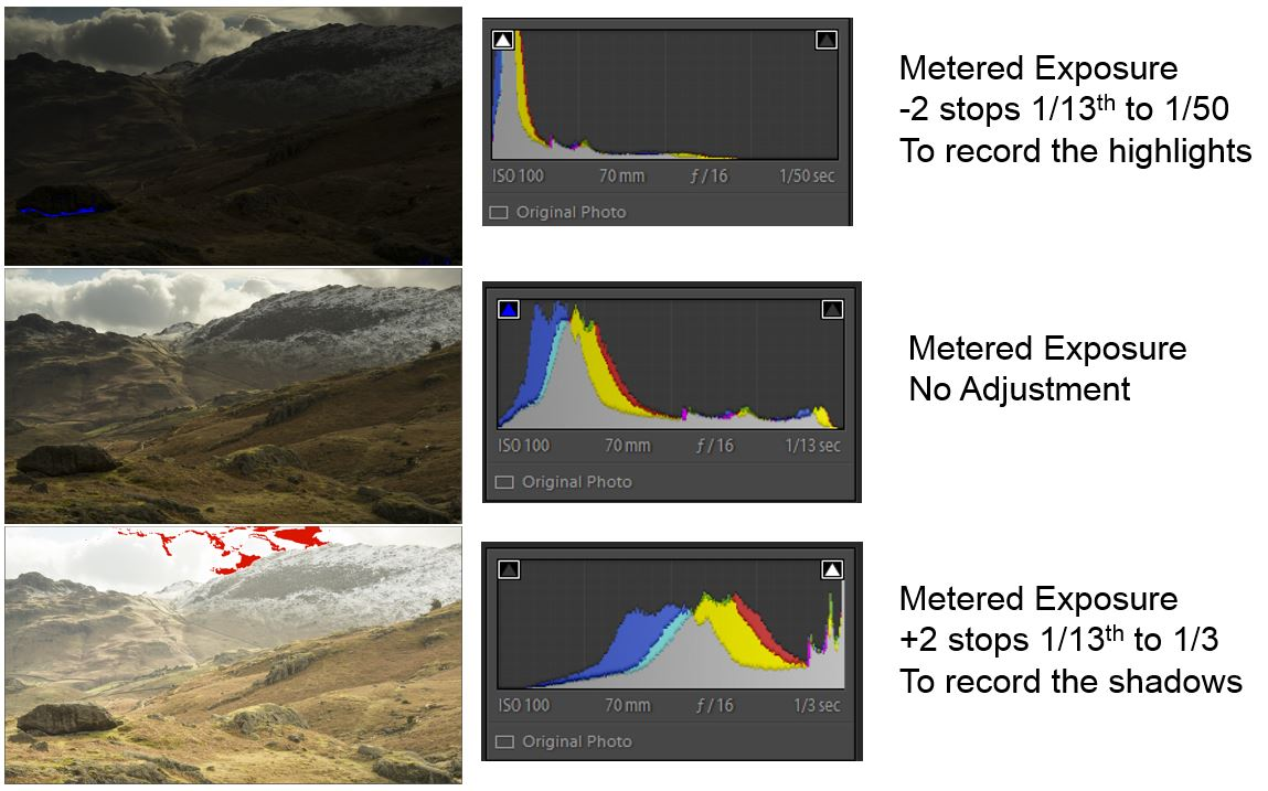 3 bracketed exposures with histogram to show 2 stops either side of the metered exposure