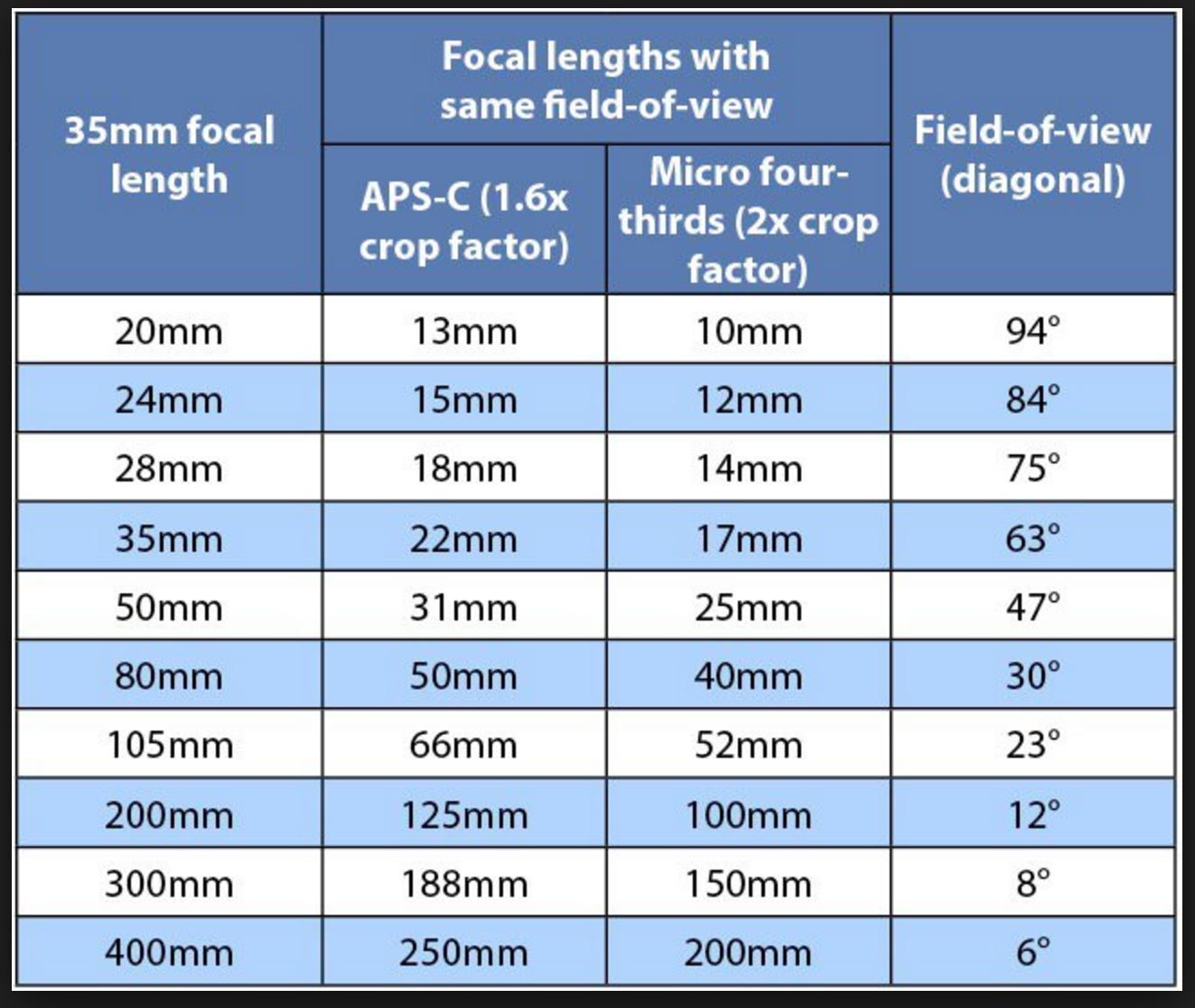 Focal lengths on different sized sensors