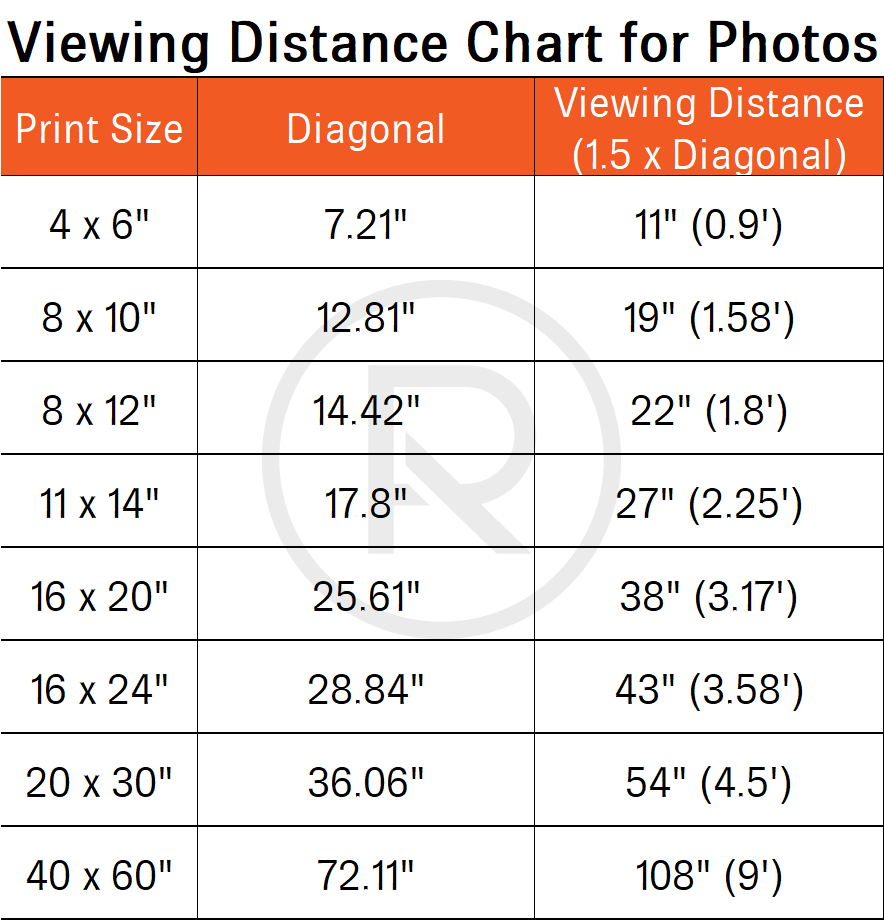 Viewing distance for photographs