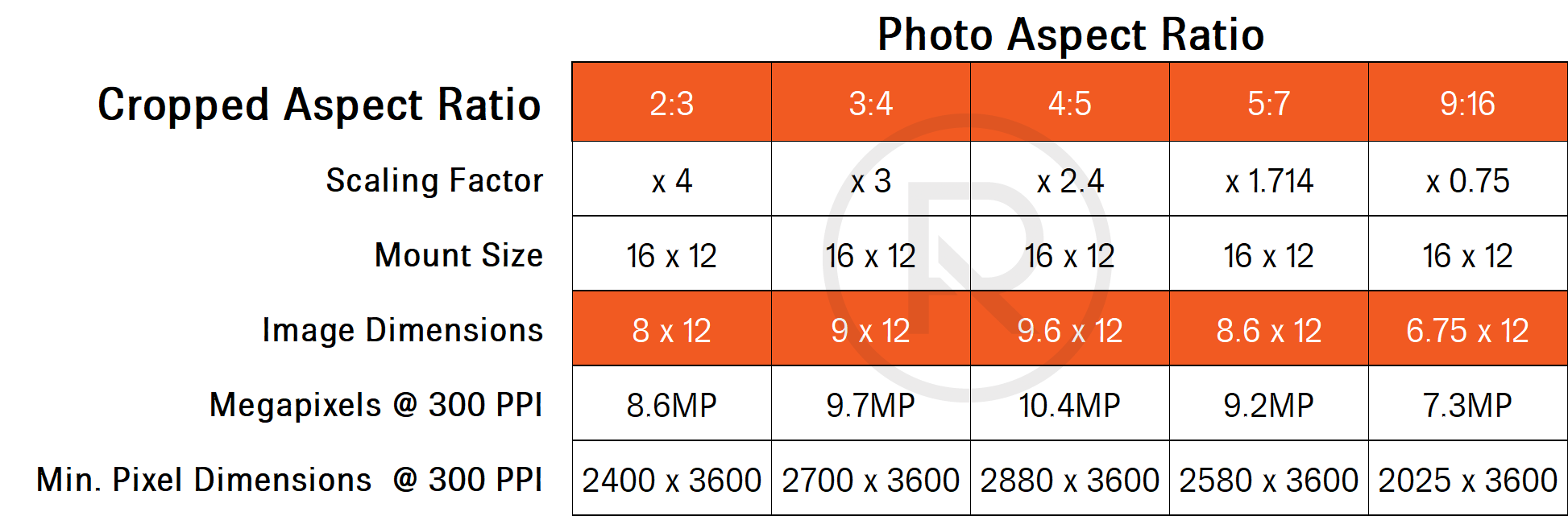 Image size calculation for mount size