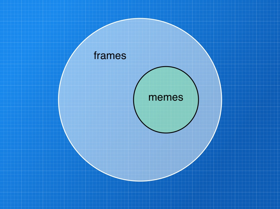 all memes are frames but not all frames are memes
