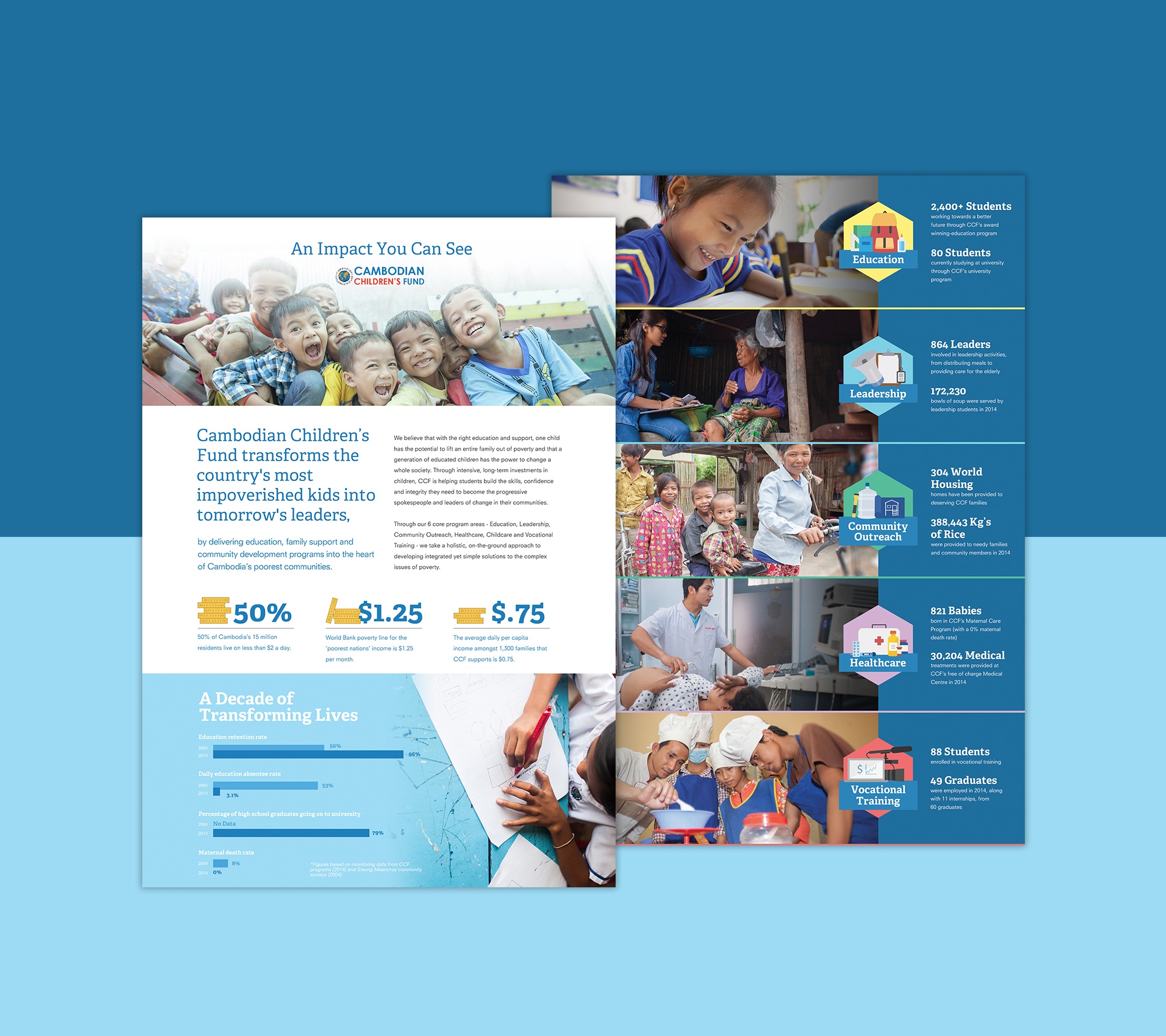 Client  Cambodian Children's Fund (CCF)  Product  Web and Print-based Infographic  Skills  Graphic Design, Illustration