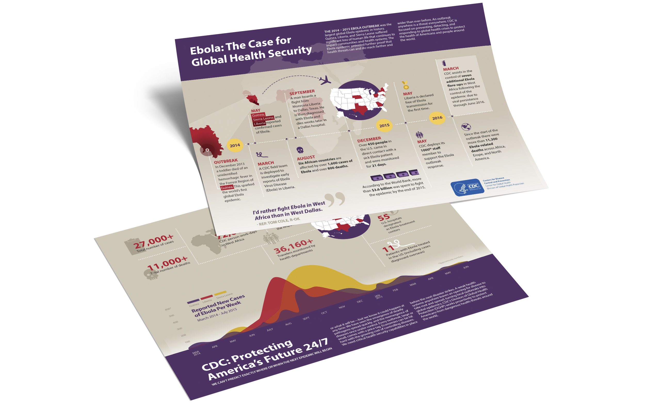 Client  Center for Disease Control (CDC)  Product  Infographics,  Skills  Graphic Design, Illustration