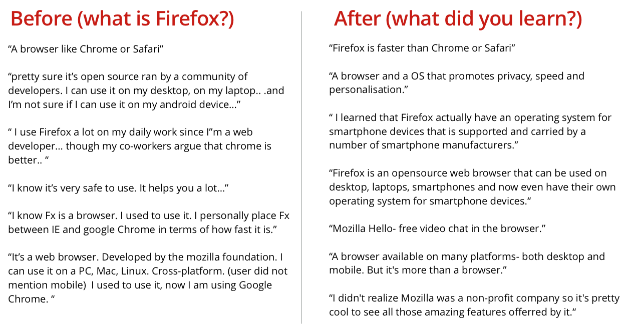 before users navigated to the Firefox family experience, they were asked to tell us what they new about firefox. They were asked again at the end of their test. Many mentioned after the test that they now want to download Firefox for Android.