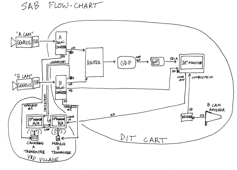 SAB+Flow+Chart.jpg