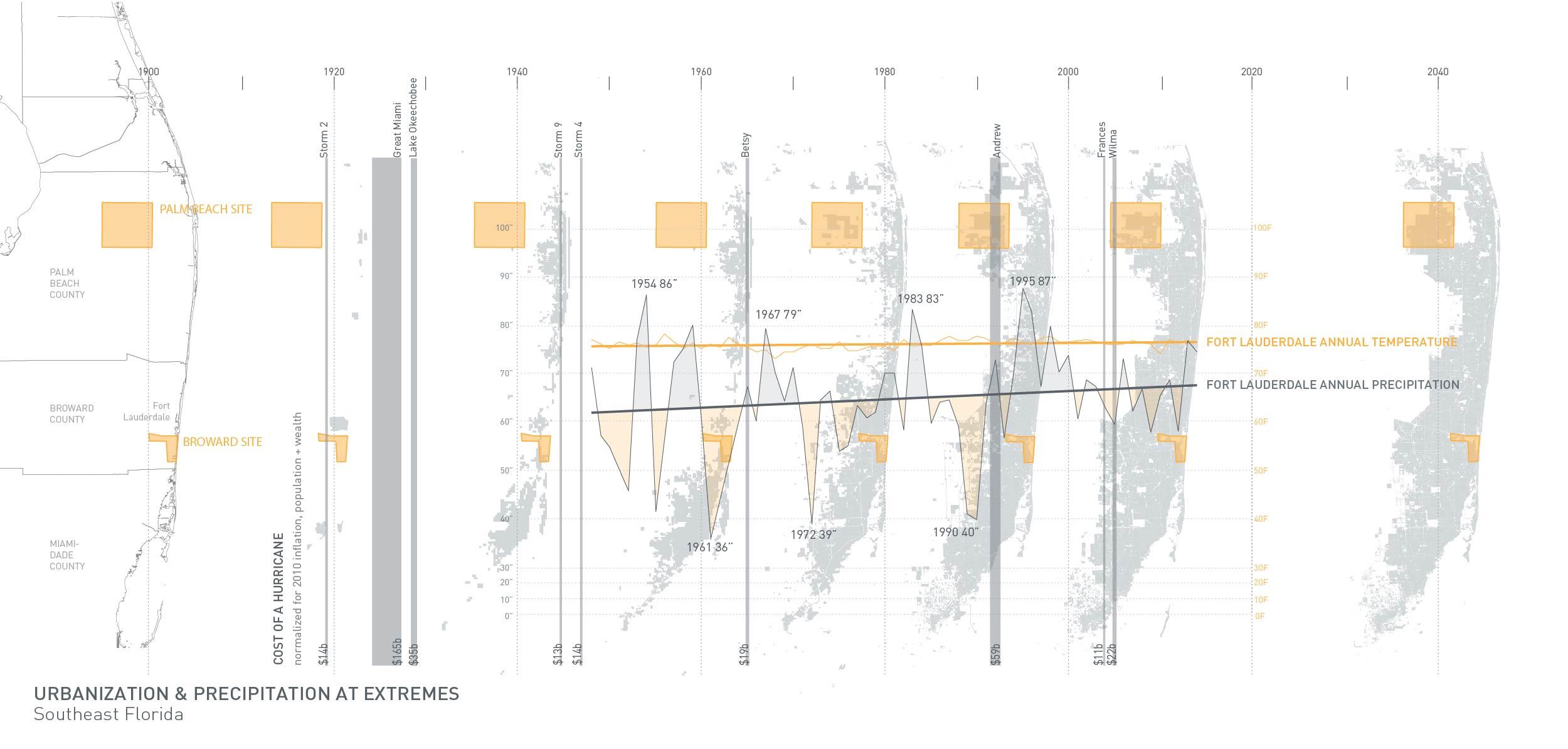 Moody Urb Precip Timeline.jpg