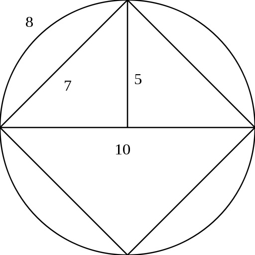 """Goodwin's model circle as described in section 2 of the bill. It has a diameter of 10 and a stated circumference of """"32"""" (not 31.4159~); the chord of 90° has length stated as """"7"""" (not 7.0710~). Via Wikimedia."""