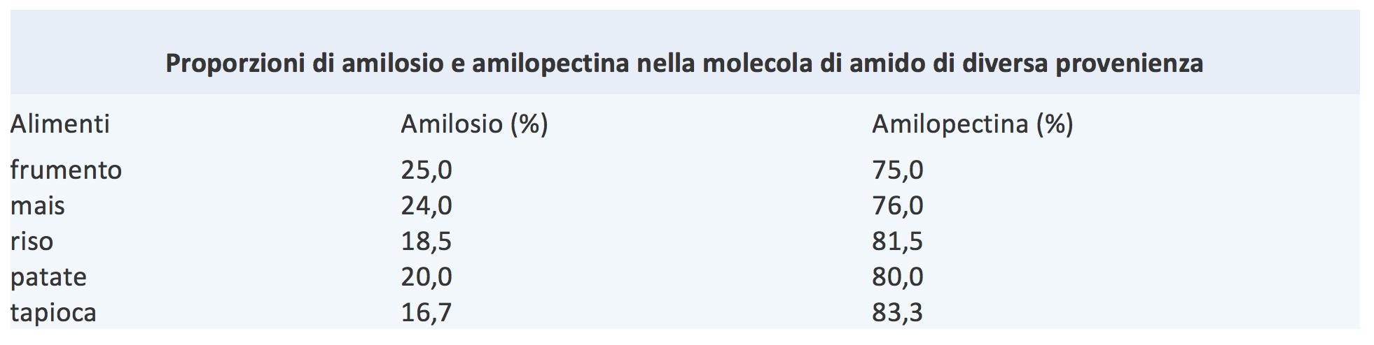 Proporzioni di amilosio e amilopectina nella molecola di amido di diversa provenienza.png