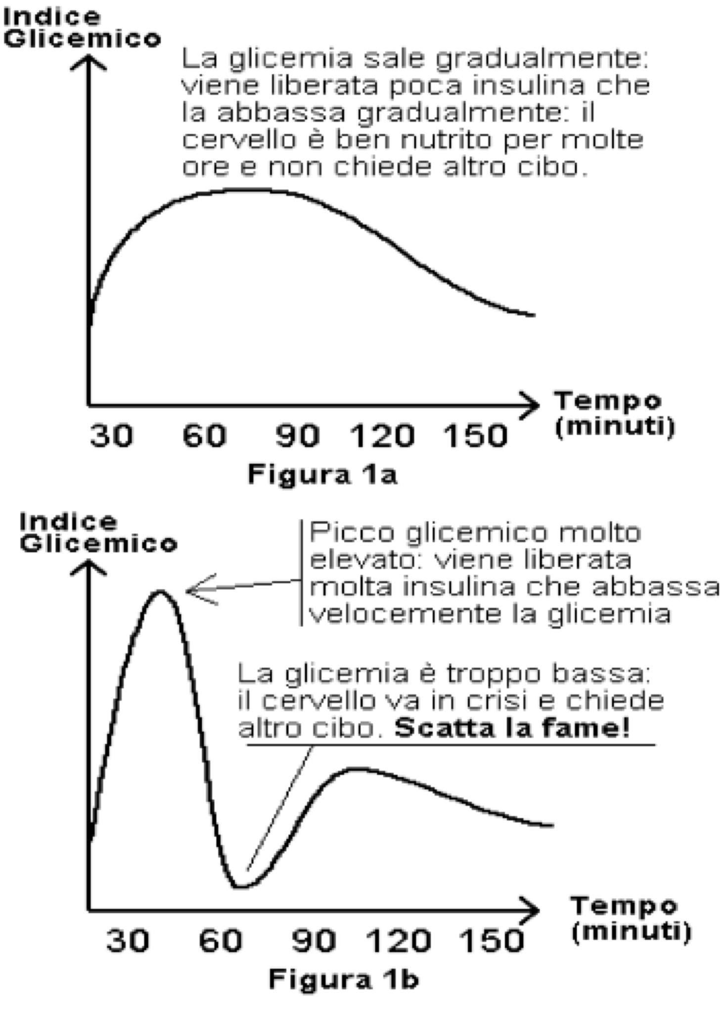 Indice_glicemico_tempo.png