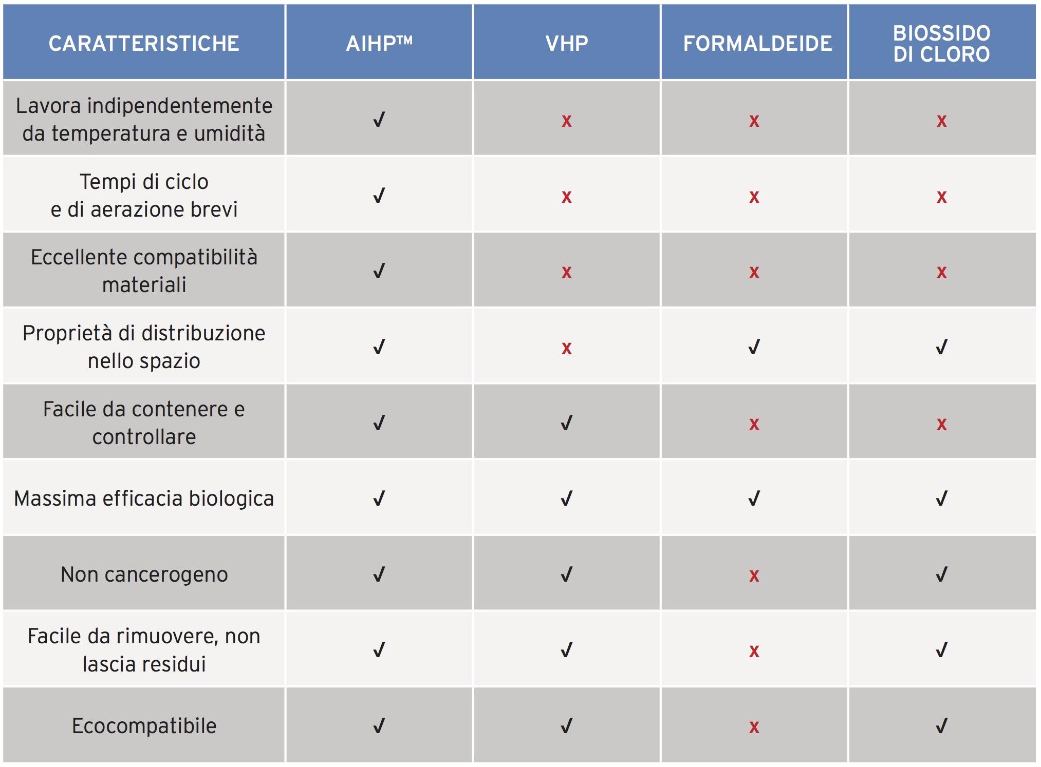 Confronto delle principali tecnologie di decontaminazione presenti sul mercato