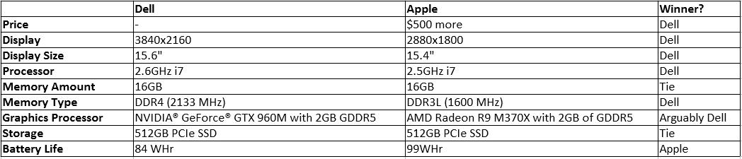 Dell vs Apple direct comparison