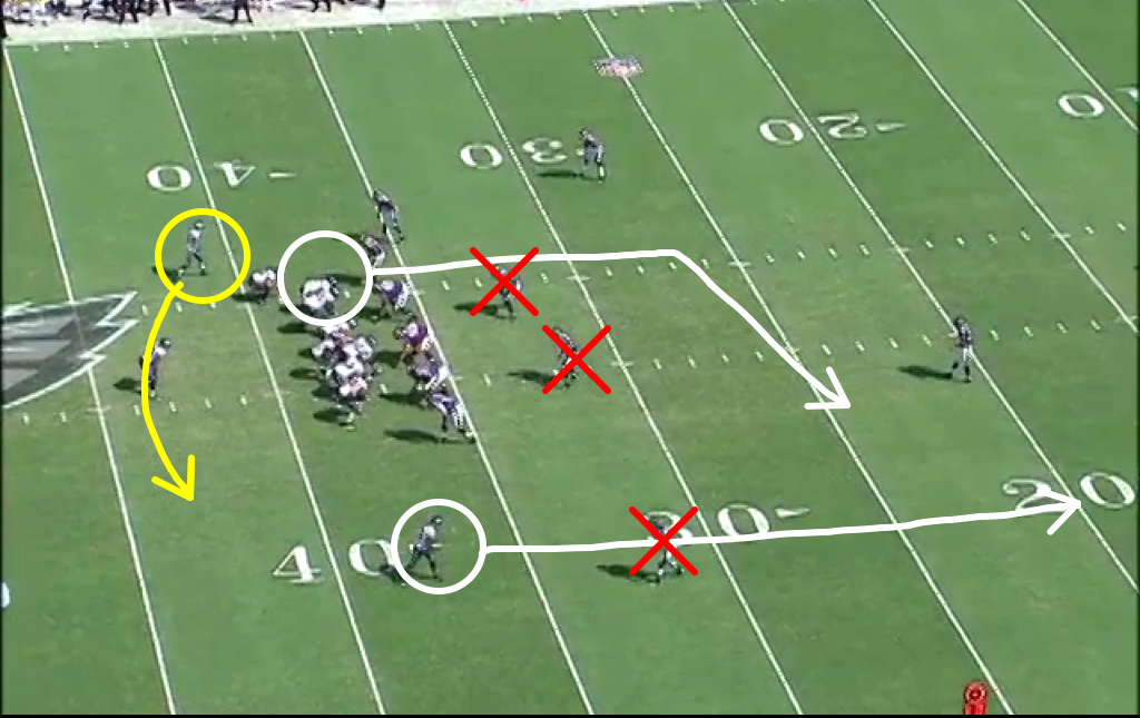 Jackson's end-around fake will suck in the Ravens LBs and CB, leaving space behind.