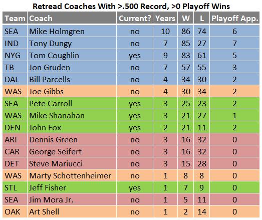 Retread coaches.png