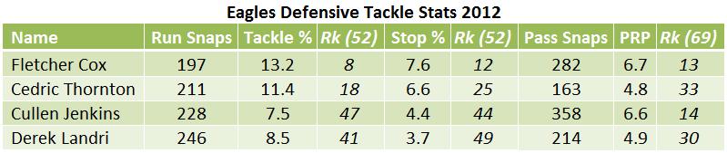 Defensive Tackle Stats 2012.png