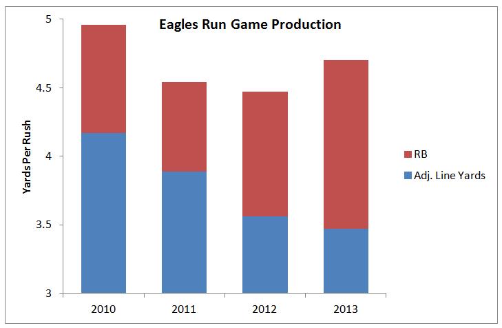 Eagles OL graph.png