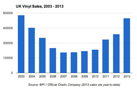 Vinyl is rising in popularity after a drop on the mid-noughties
