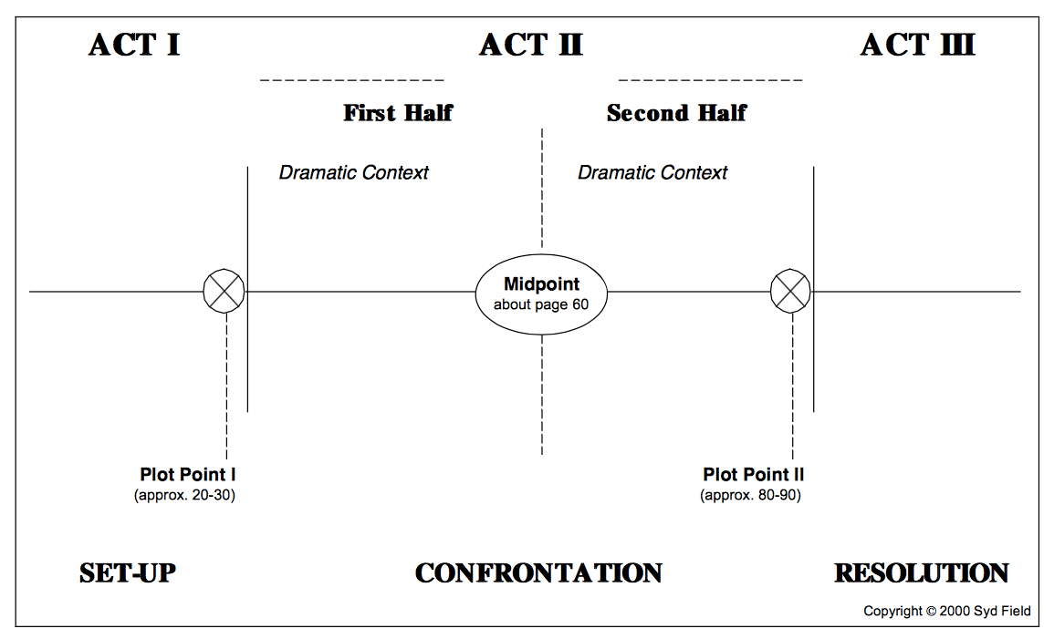 Plot Structures - Syd Field.png