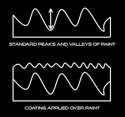 coating diagram
