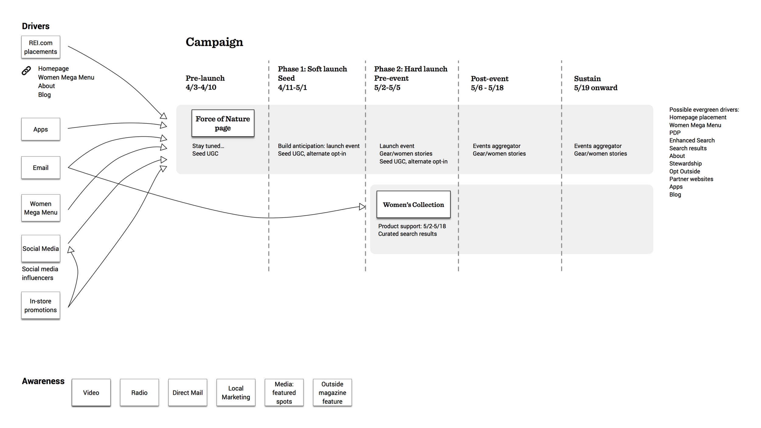 User flow: Drivers connected and overlaid onto timeline with 5 phases. Click to view detail