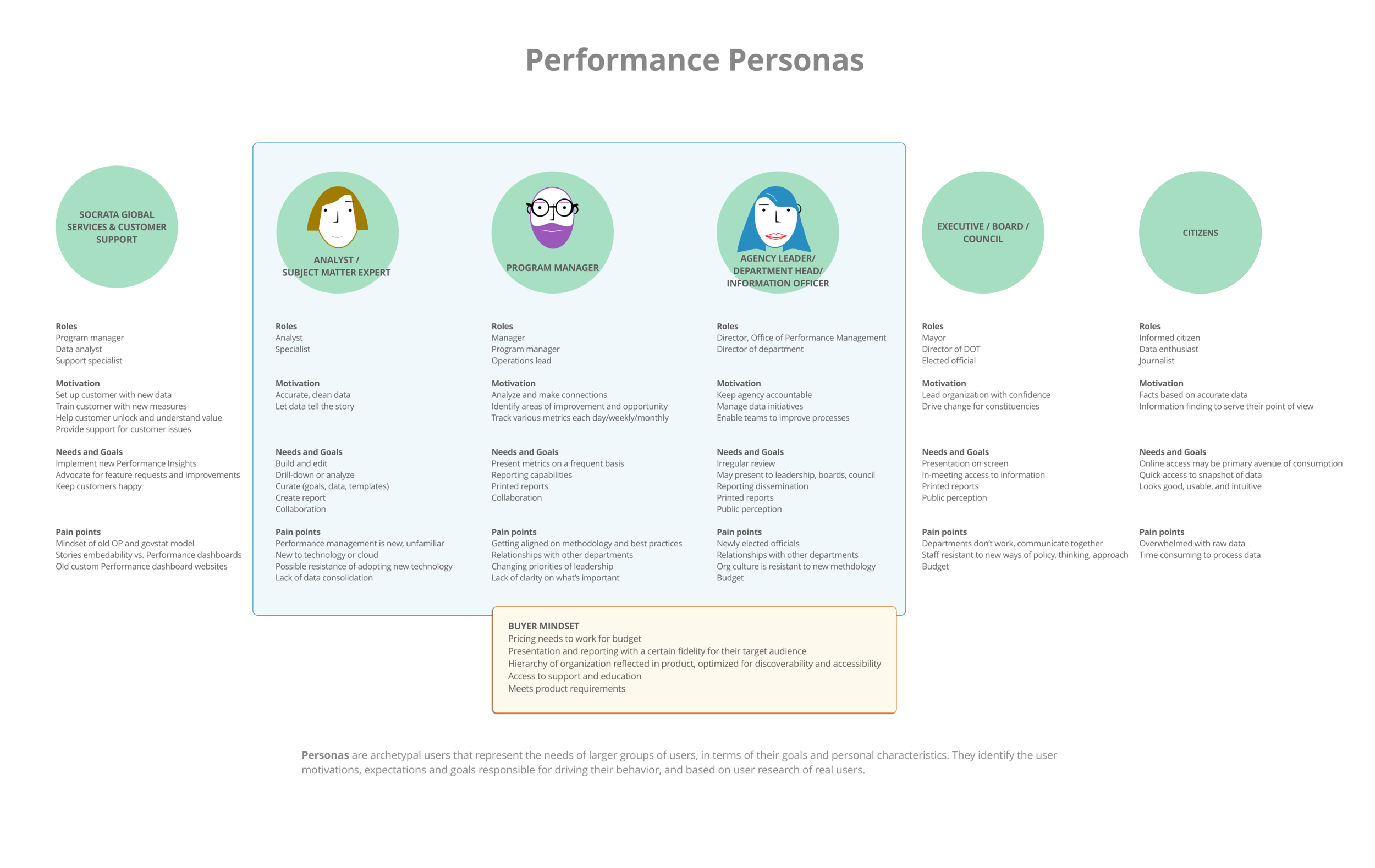 Personas developed from prior research of different consumers and creators of the Performance Management suite. Click to view detail.