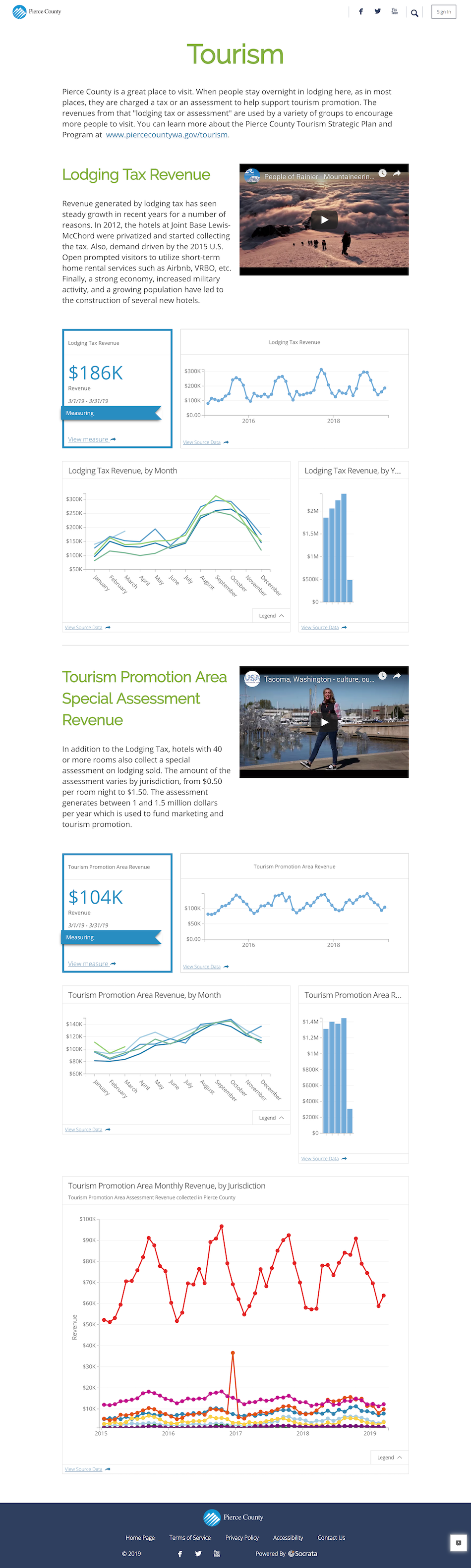 PierceCounty_Tourism report.png