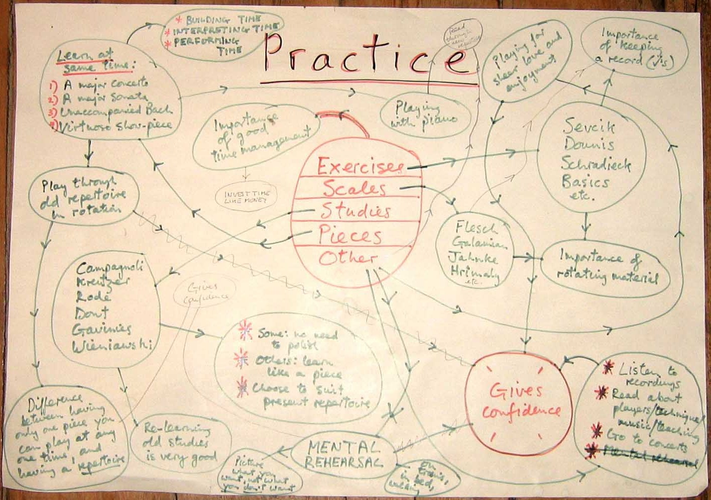 Simon Fischer's Mind Map - Click to Enlarge