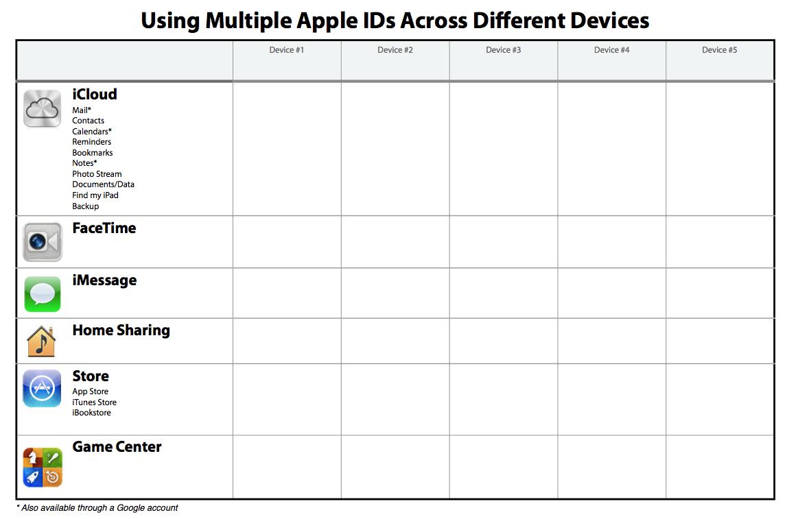 2013-01-20 - multiple Apple ID worksheet.png