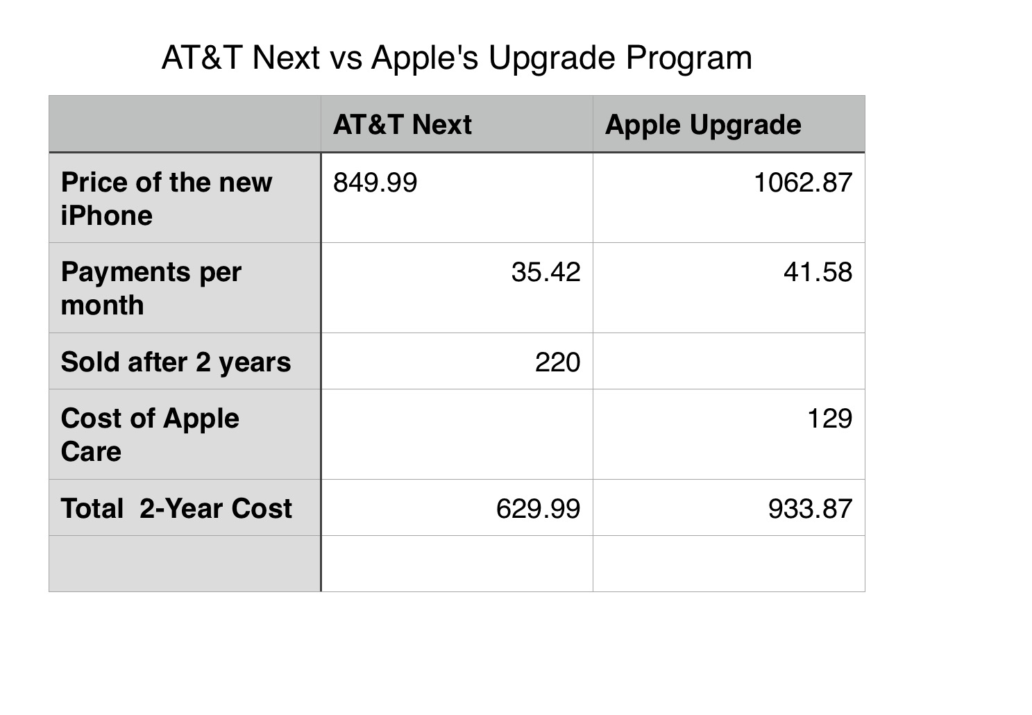 Adjusted costs factoring in a more realistic used iPhone value and adjusting for Apple Care