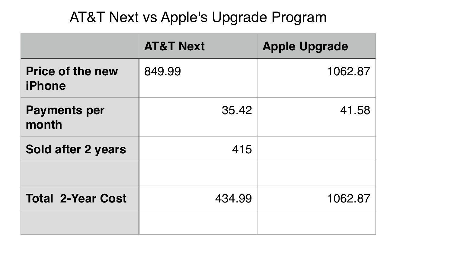 Comparing AT&T Next with the Apple Upgrade Program