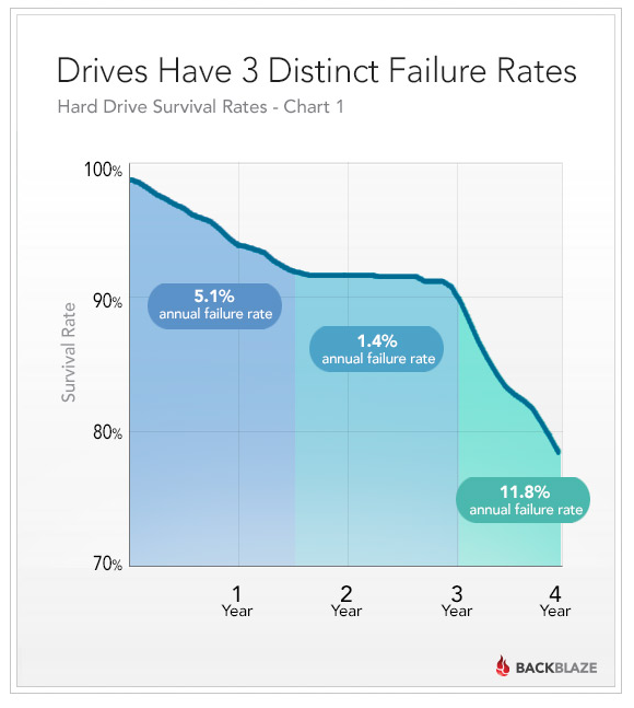 Chart is from the folks at BackBlaze, a cloud backup provider. These guys use a crazy number of hard drives and collect an amazing amount of statistical data on drive failures rates which they openly share every year.
