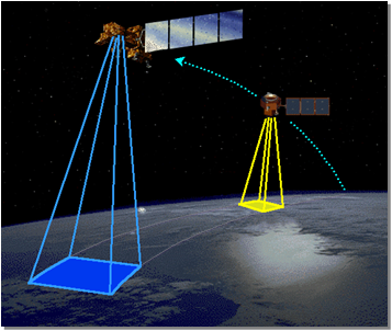 This image shows LandSat-7 in the lead with EO-1 imaging the same swath of the Earth 1-minute later