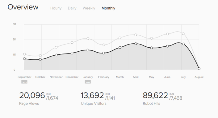 My traffic on my site has consistently increased year after year, month after month.