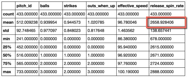 Output of the pandas .describe() function