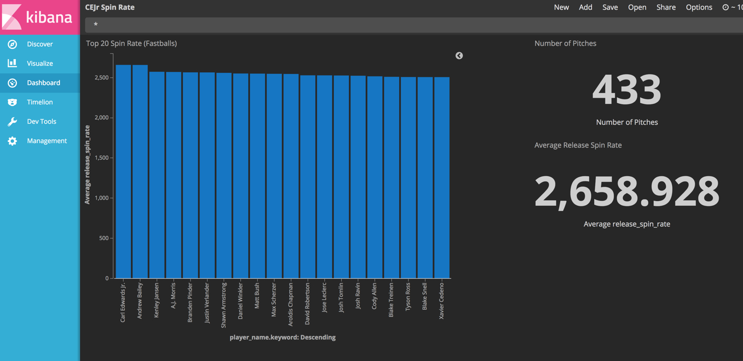 Kibana dashboard showing the top 20 pitchers by spin rate and the key stats for Carl Edwards, Jr.