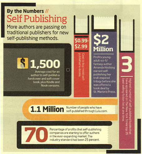 self-publishing-by-the-numbers