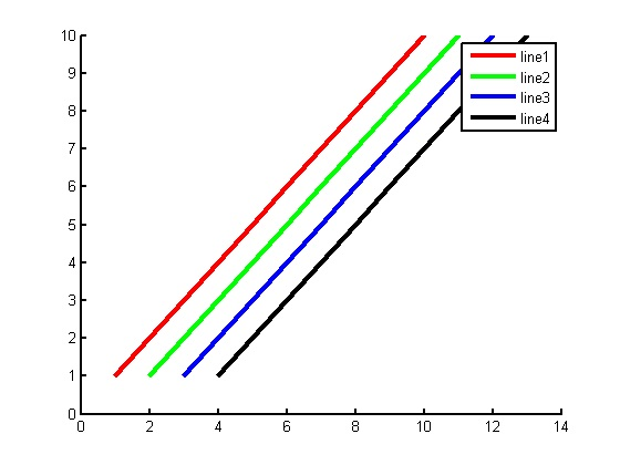 Matlab Tip of the Day: Changing line properties programmatically