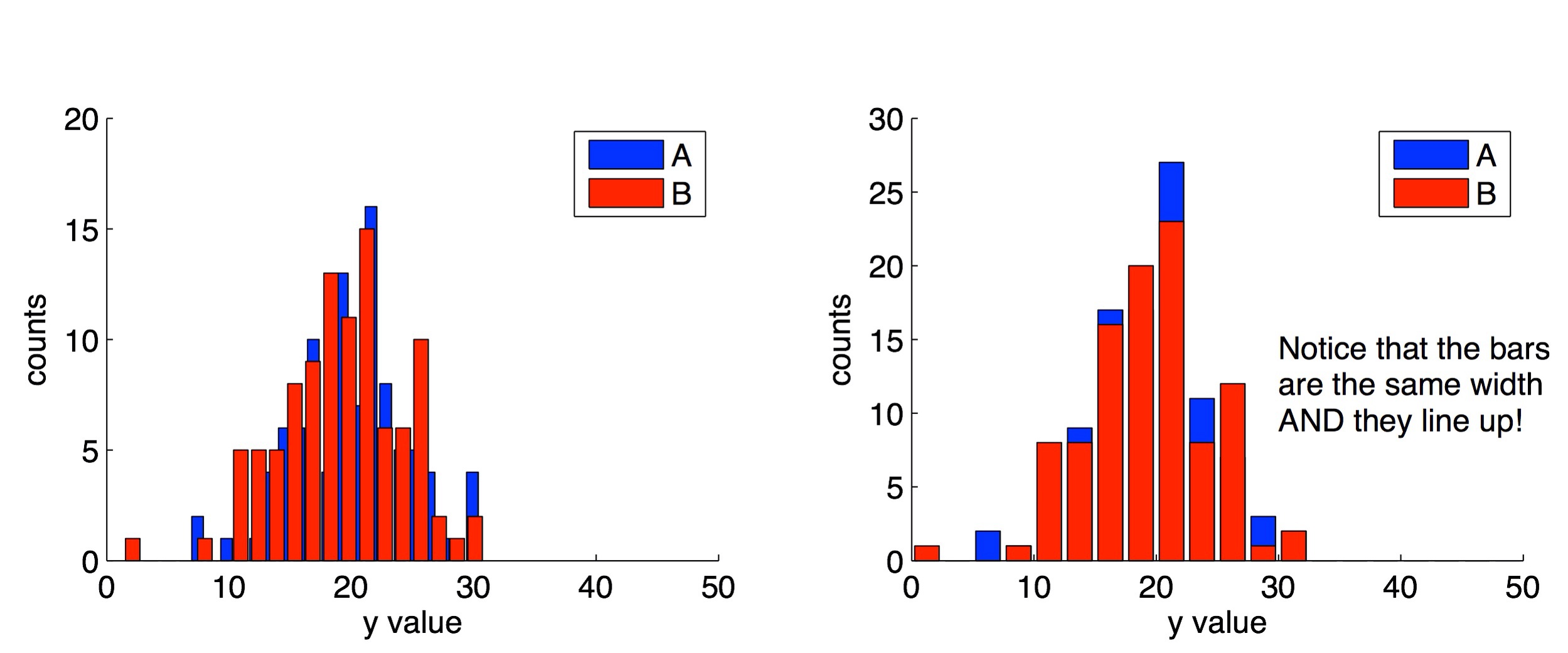 Left : Two example histograms using the default settings.  Right : Two histograms from the same data set, but using the scaling trick described in this post.