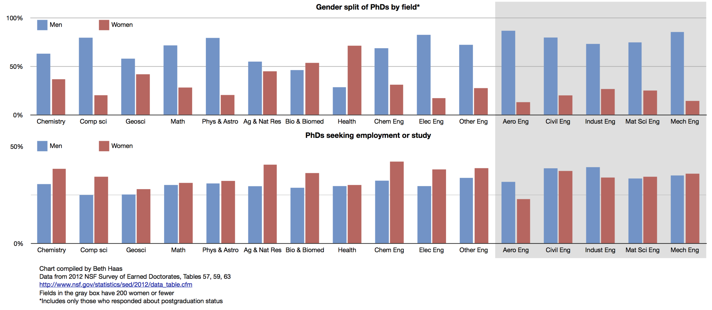 Top: PhDs awarded, by field & gender  Bottom: PhD recipients seeking study or employment, by field & gender  (Click for big)
