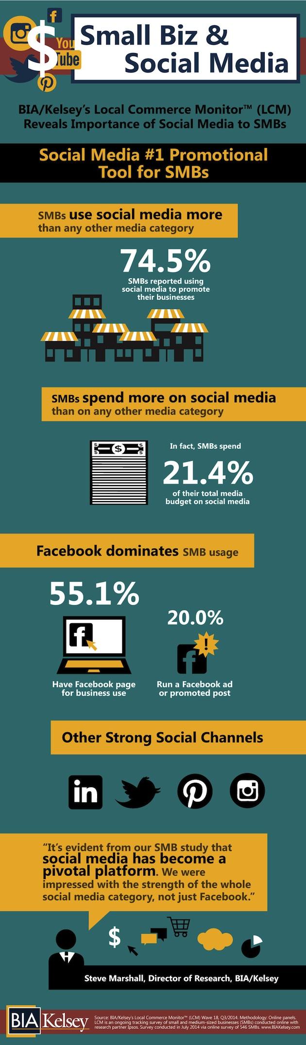 Written by:    Ayaz Nanji (www.marketingprofs.com)