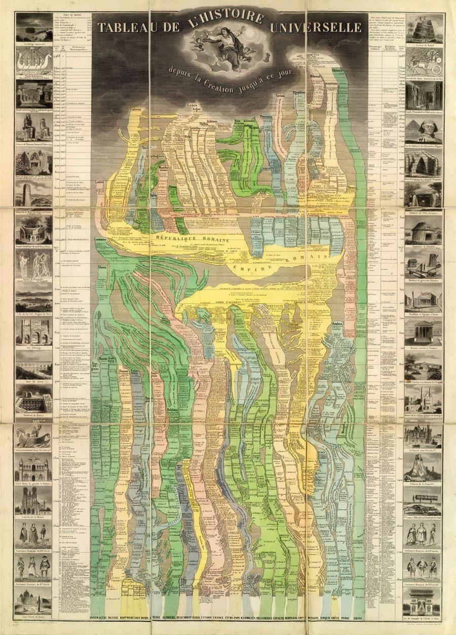 Tableau De L'Histoire Universelle. (Eastern Hemisphere)-WEB-3246001.jpg