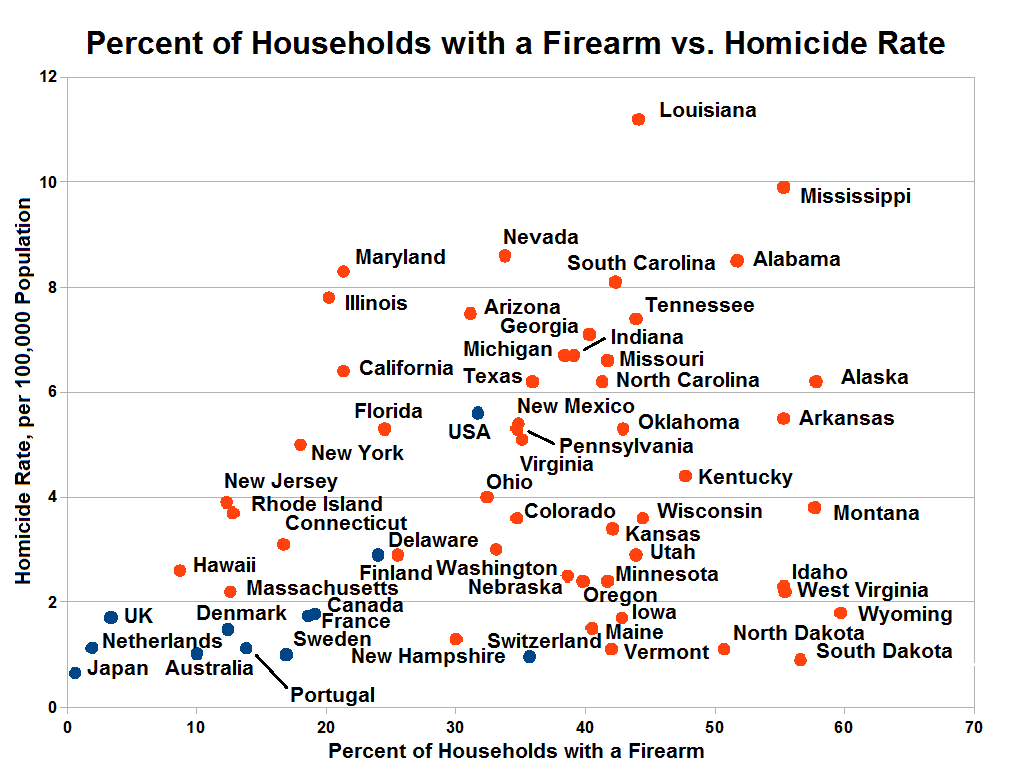 gun-ownership-vs-crime-ratio-usa-states-countries