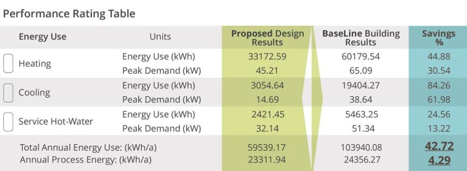 Përveç llogaritjeve për vlerësimin e performancës, EcoDesigner STAR gjithashtu gjeneron edhe konsumin e karburantit, konsumin e energjisë primare dhe kalkulimet e emitmit të Gazrave (Greeenhouse) që mund të përdoren në dokumentacionet siç janë AIA Sustainable Practice in Architecture 2030 Goal apo Energy STAR.