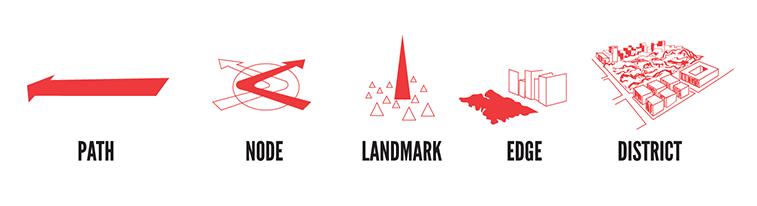 Elementet kyce mbi te cilat mund te lexohet qyteti, sipas Kevin Lynch