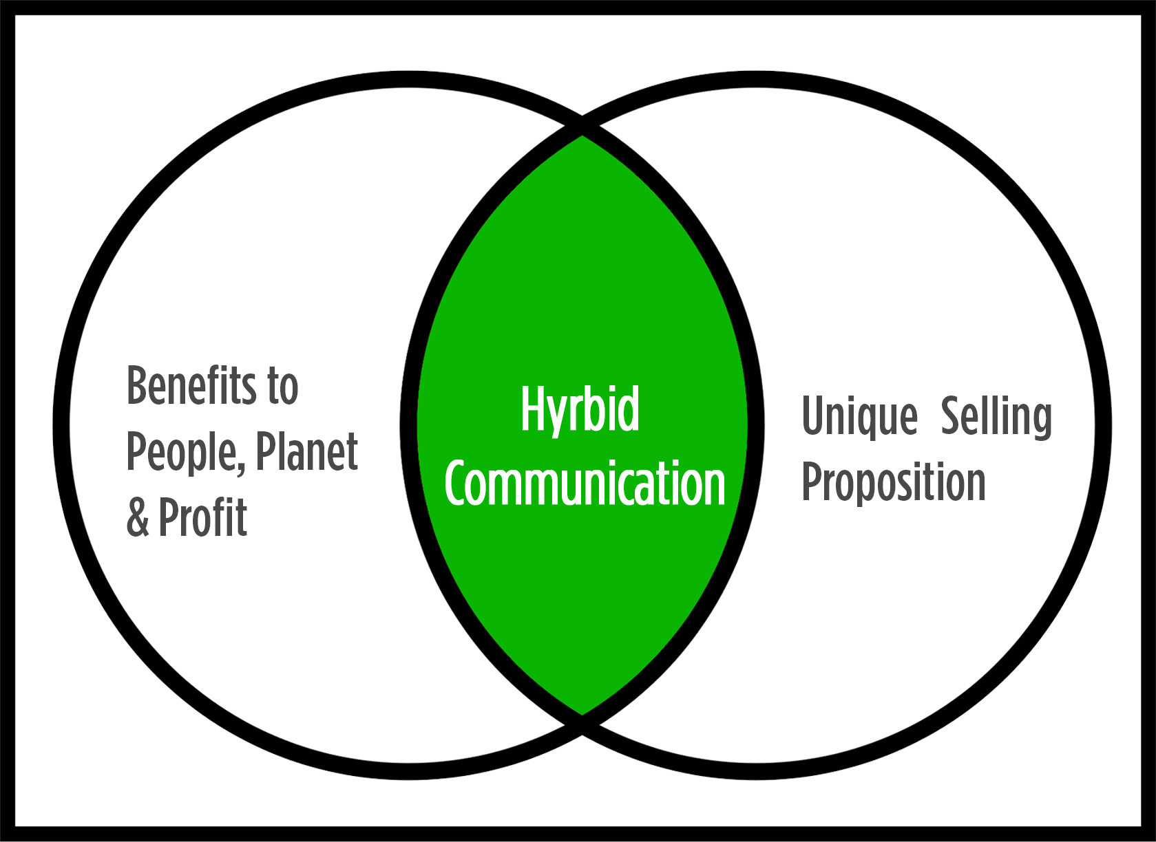 1. HYBRID COMMUNICATION - Communicate Unique Selling Proposition + Positive Impact